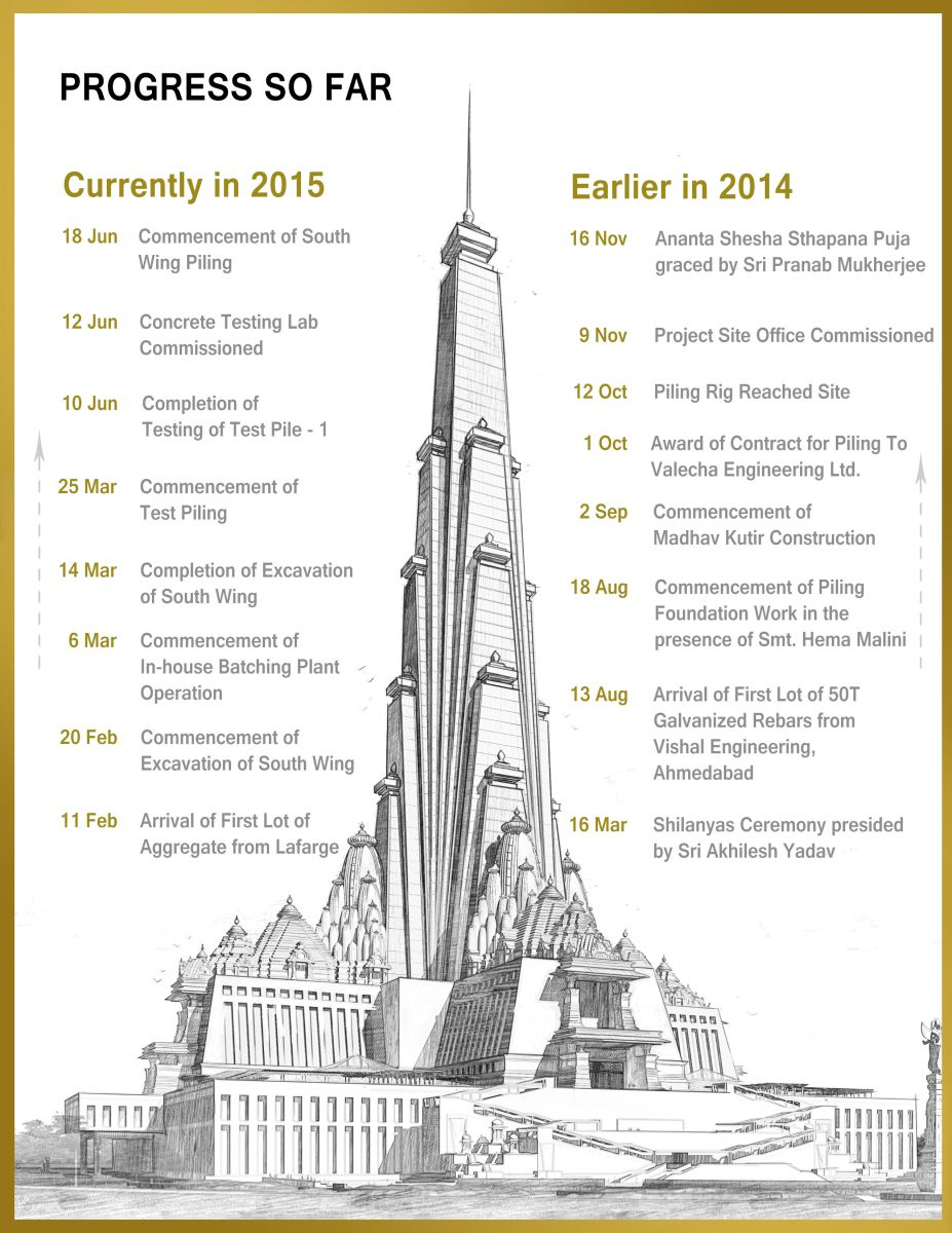 Progress So Far-Vrindavan Chandrodaya Mandir Construction